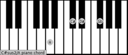 C#sus2\A piano chord