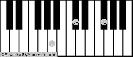 C#sus4(#5)/A Piano chord chart