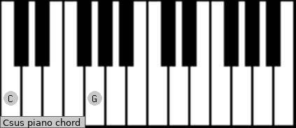 Csus Piano Chord Charts Sounds And Intervals Scales Chords