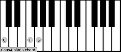 related chords csus4 f csus4 g chord diagram for piano click here to ...