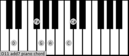 D11 add(7) piano chord