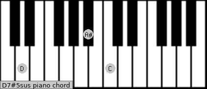 D7#5sus piano chord