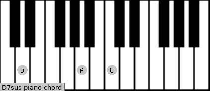 D7sus piano chord