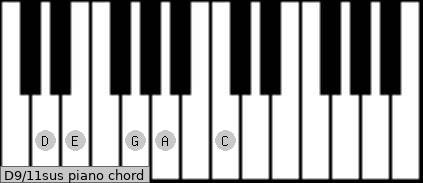 D9/11sus piano chord