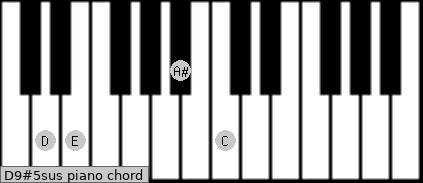 D9#5sus piano chord