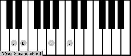 D9sus2 Piano chord chart