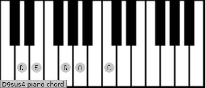D9sus4 Piano chord chart