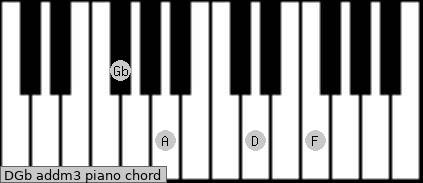 D/Gb add(m3) piano chord