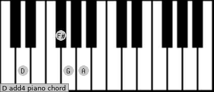 D add(4) piano chord