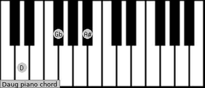 how to play d5 chord on piano