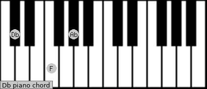 D Flat Major Chord Piano Db Piano Chord ...