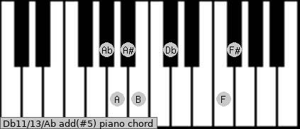 Db11/13/Ab add(#5) piano chord