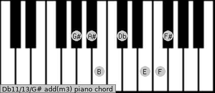 Db11/13/G# add(m3) piano chord