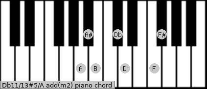 Db11/13#5/A add(m2) piano chord