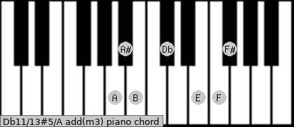 Db11/13#5/A add(m3) piano chord