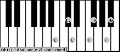 Db11/13#5/B add(m2) piano chord