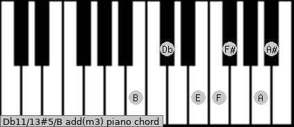 Db11/13#5/B add(m3) piano chord