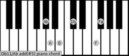 Db11/Ab add(#5) piano chord