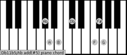 Db11b5/Ab add(#5) piano chord