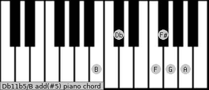 Db11b5/B add(#5) piano chord