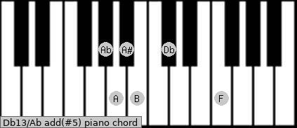 Db13/Ab add(#5) piano chord