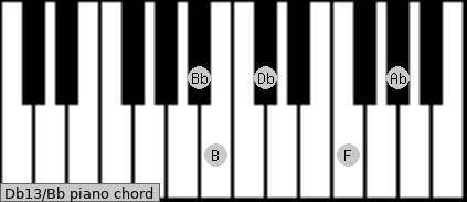 Db13\Bb piano chord