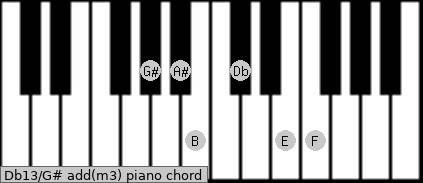 Db13/G# add(m3) piano chord