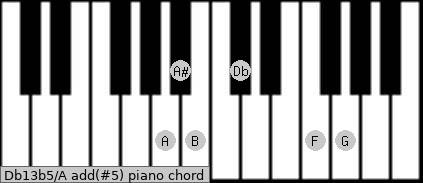 Db13b5/A add(#5) piano chord
