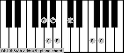 Db13b5/Ab add(#5) piano chord