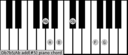 Db7b5/Ab add(#5) piano chord