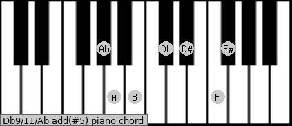 Db9/11/Ab add(#5) piano chord