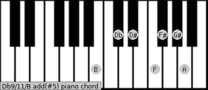 Db9/11/B add(#5) piano chord