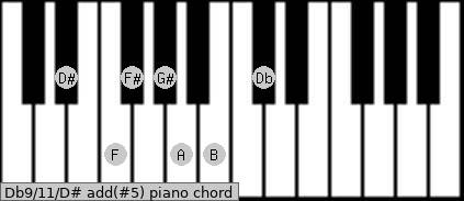 Db9/11/D# add(#5) piano chord