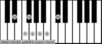 Db9/11b5/Eb add(#5) piano chord