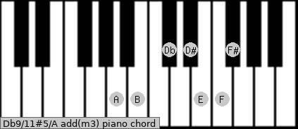 Db9/11#5/A add(m3) piano chord