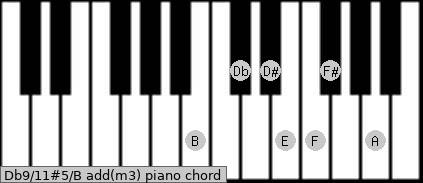 Db9/11#5/B add(m3) piano chord