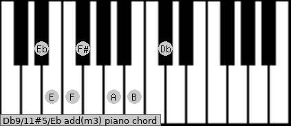 Db9/11#5/Eb add(m3) piano chord