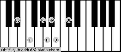 Db9/13/Eb add(#5) piano chord