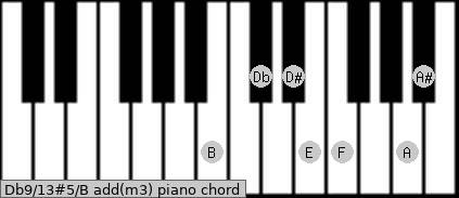 Db9/13#5/B add(m3) piano chord