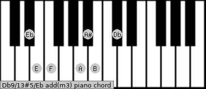 Db9/13#5/Eb add(m3) piano chord