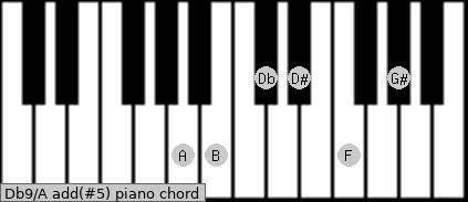 Db9/A add(#5) piano chord