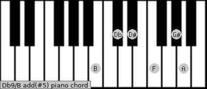 Db9/B add(#5) piano chord