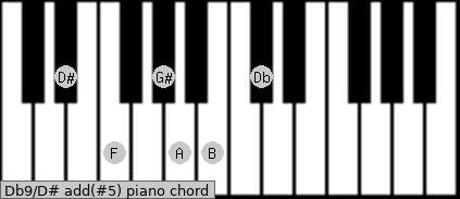 Db9/D# add(#5) piano chord