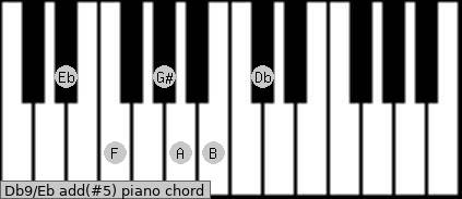 Db9/Eb add(#5) piano chord