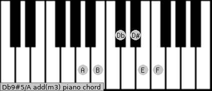 Db9#5/A add(m3) piano chord