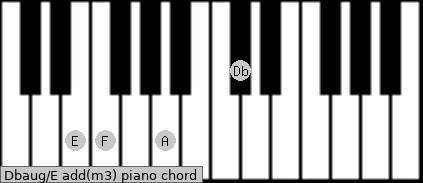 Dbaug/E add(m3) piano chord