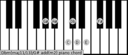 Dbm(maj11/13)/G# add(m2) piano chord