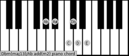 Dbm(maj13)/Ab add(m2) piano chord