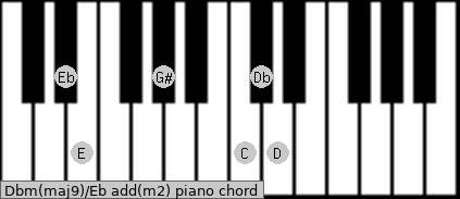 Dbm(maj9)/Eb add(m2) piano chord