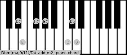 Dbm(maj9/11)/D# add(m2) piano chord